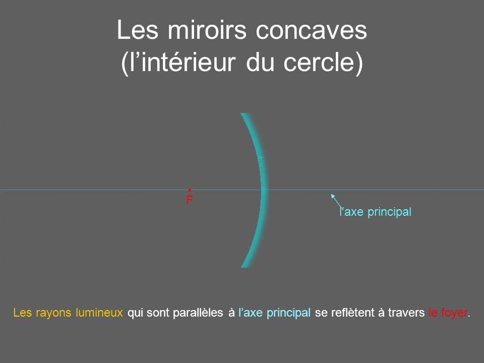 Les miroirs concaves (l'intérieur du cercle)