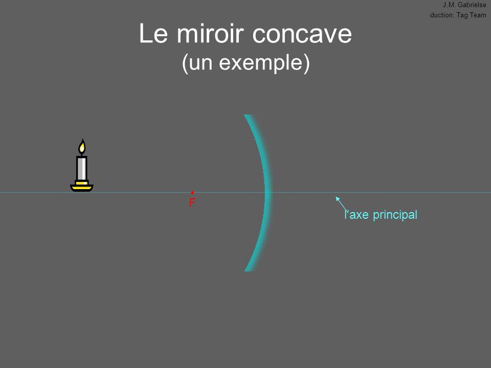 Le miroir concave (un exemple)