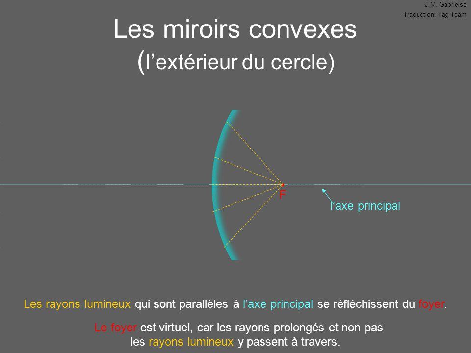 Les miroirs convexes (l'extérieur du cercle)