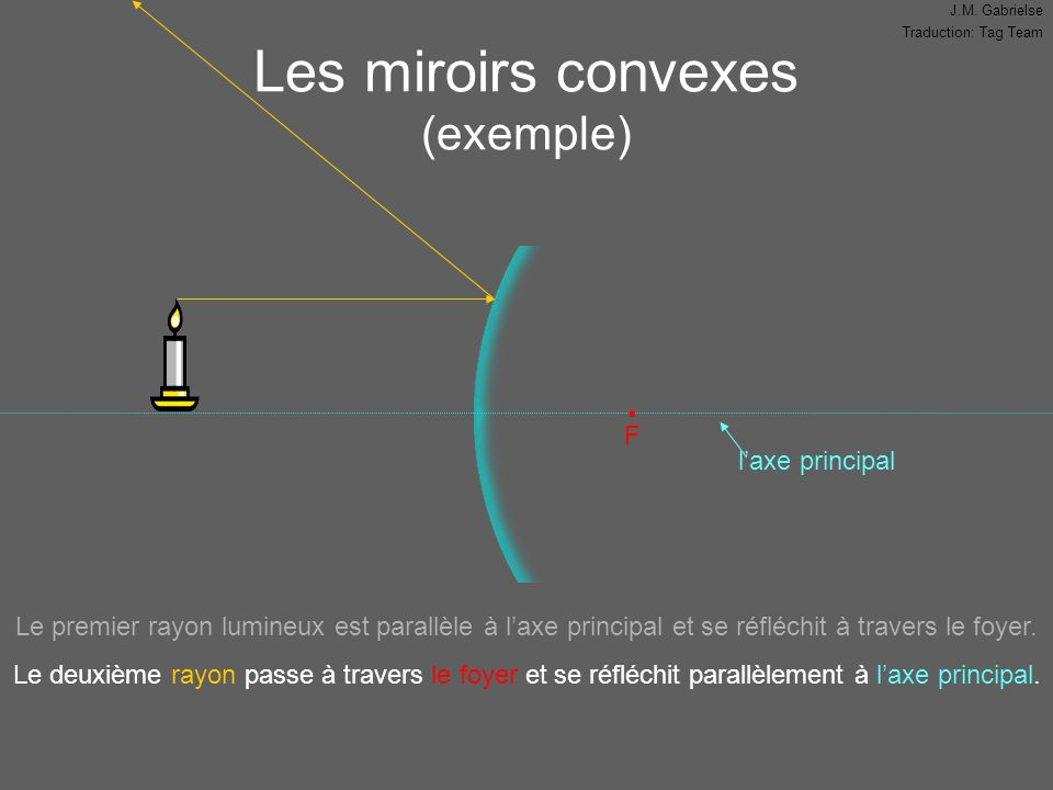 Les miroirs convexes (exemple)