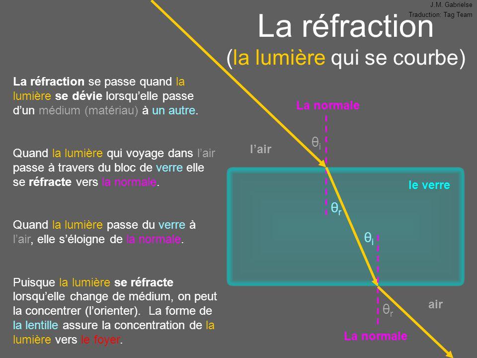 La réfraction (la lumière qui se courbe)