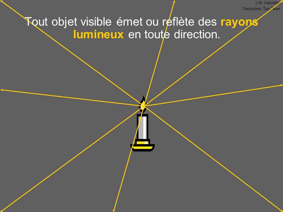 Tout objet visible émet ou reflète des rayons lumineux en toute direction.