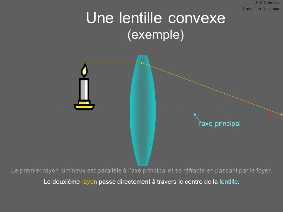 Une lentille convexe (exemple)