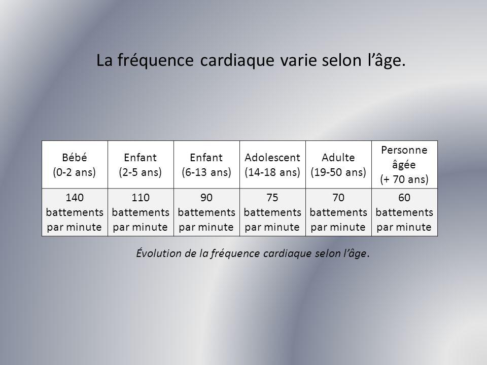 La fréquence cardiaque varie selon l'âge.