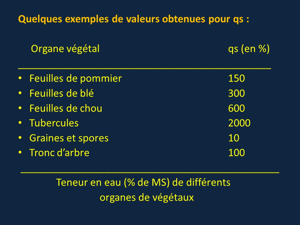 Quelques exemples de valeurs obtenues pour qs :
