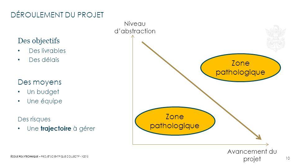 Déroulement du projet Des objectifs Des moyens Zone pathologique