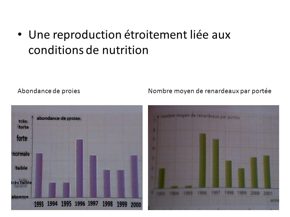 Une reproduction étroitement liée aux conditions de nutrition