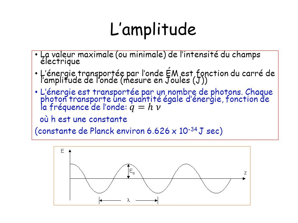 L'amplitude La valeur maximale (ou minimale) de l'intensité du champs électrique.