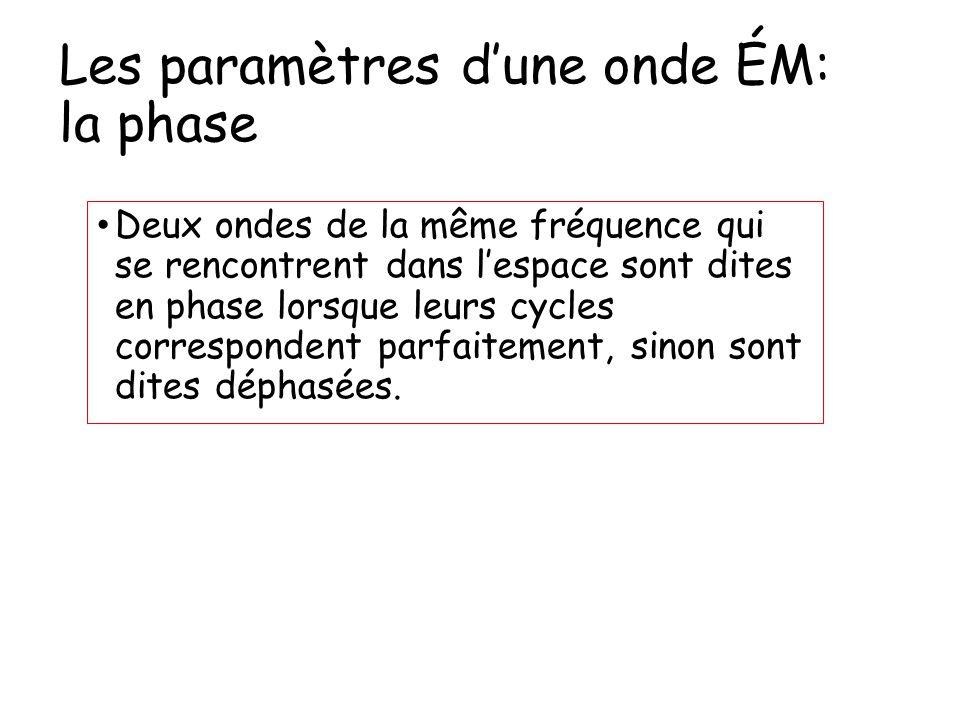 Les paramètres d'une onde ÉM: la phase