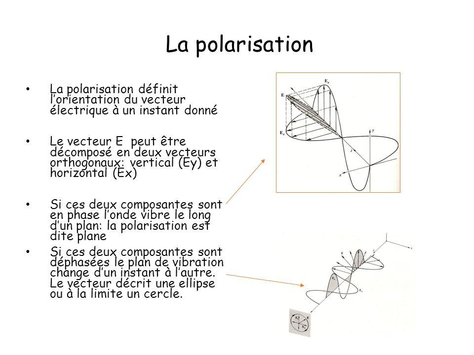 La polarisation La polarisation définit l'orientation du vecteur électrique à un instant donné.