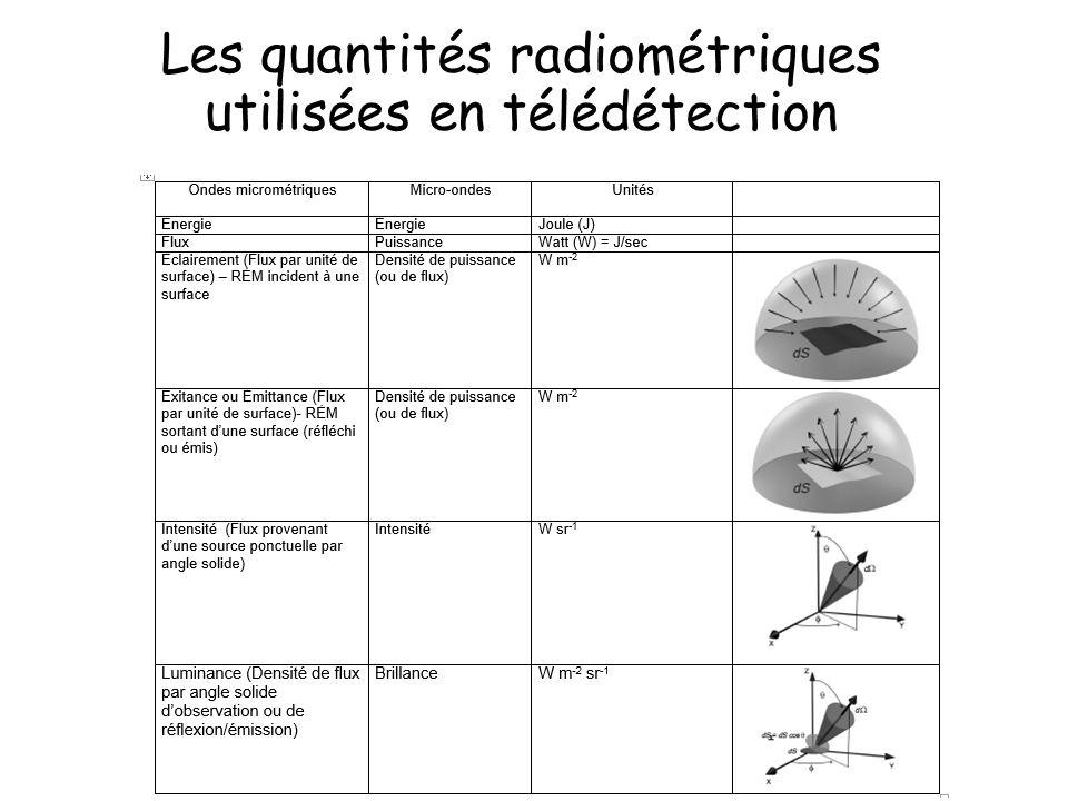 Les quantités radiométriques utilisées en télédétection