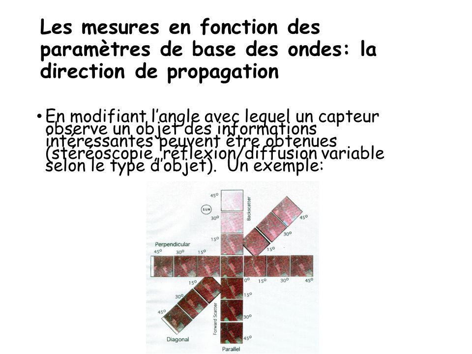 Les mesures en fonction des paramètres de base des ondes: la direction de propagation