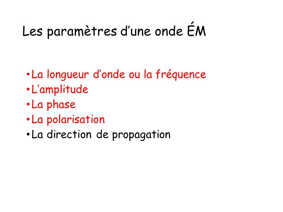 Les paramètres d'une onde ÉM