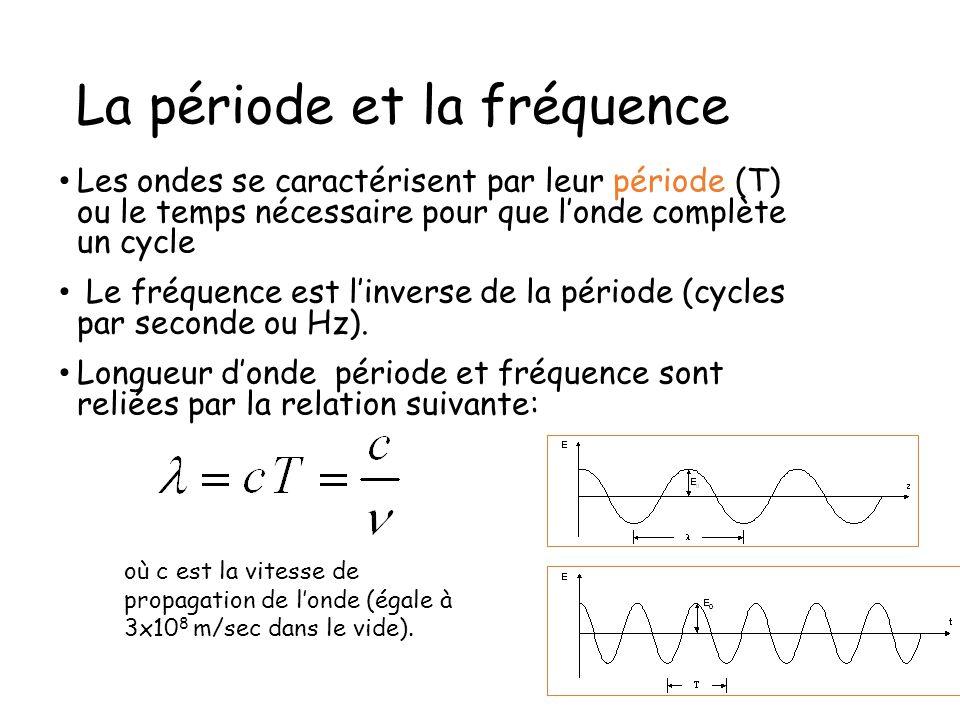 La période et la fréquence