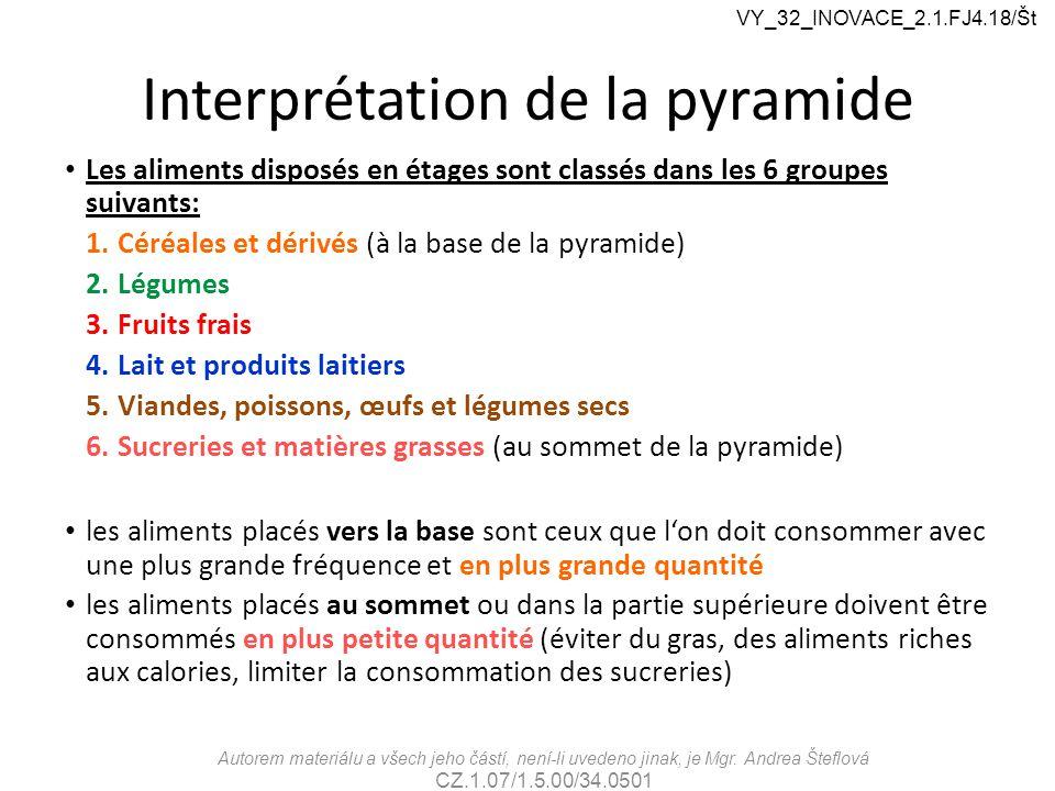 Interprétation de la pyramide