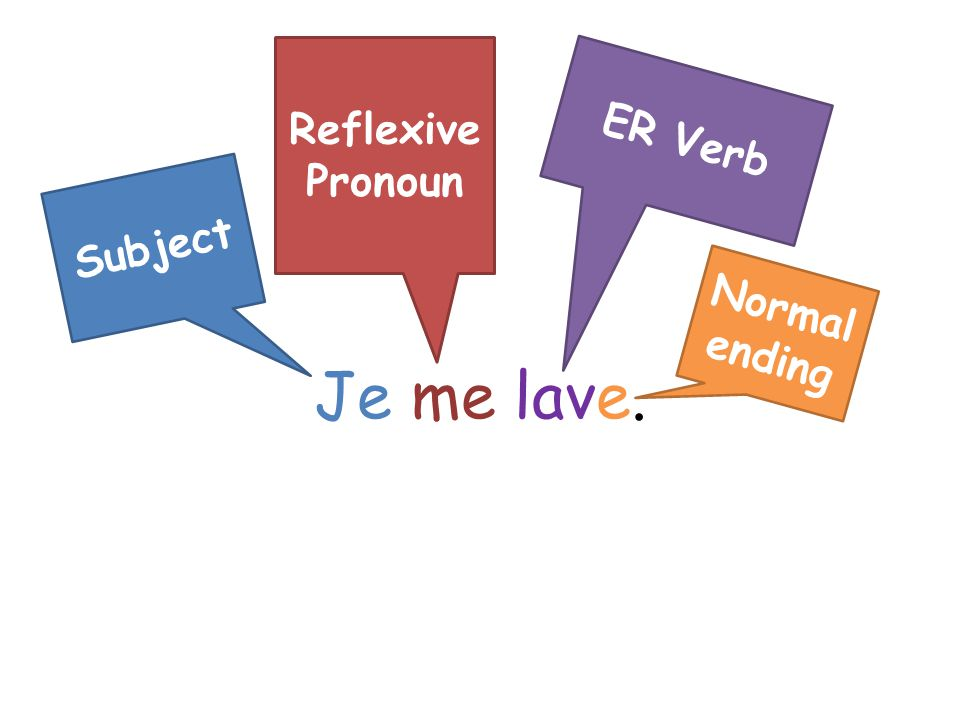 Reflexive Pronoun ER Verb Je me lave. Subject Normal ending