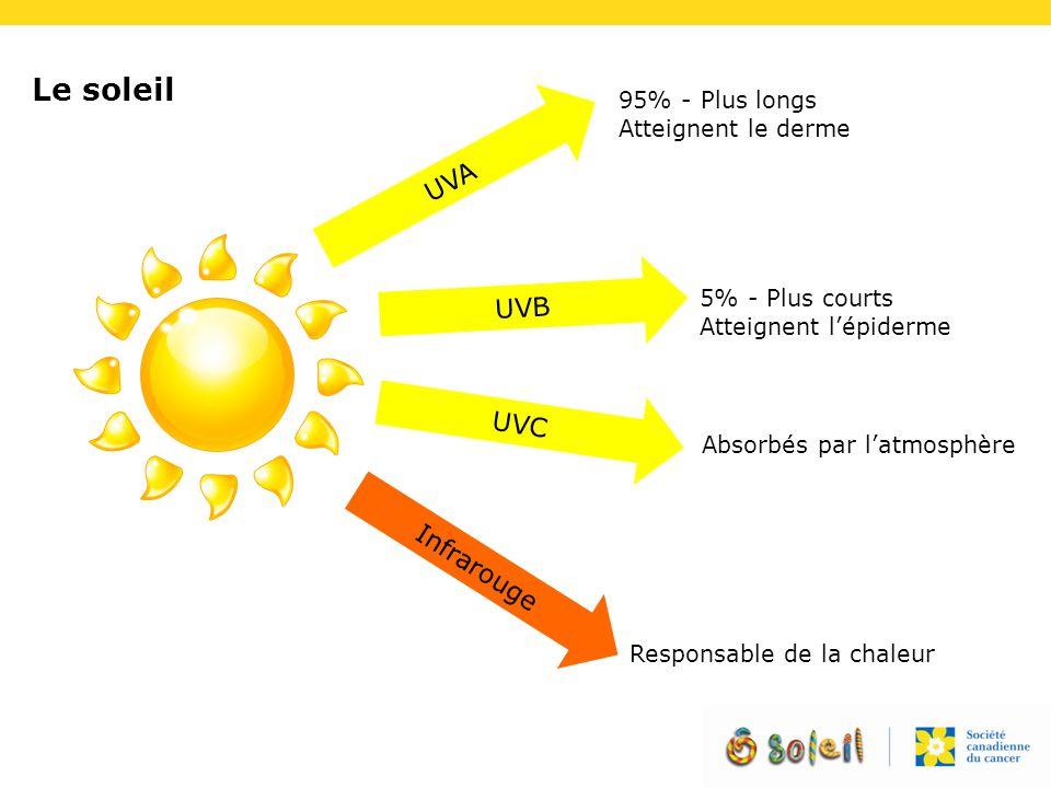 Le soleil UVA UVB UVC Infrarouge 95% - Plus longs Atteignent le derme