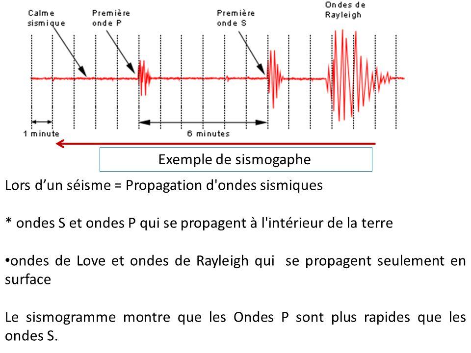 Exemple de sismogaphe Lors d'un séisme = Propagation d ondes sismiques. * ondes S et ondes P qui se propagent à l intérieur de la terre.