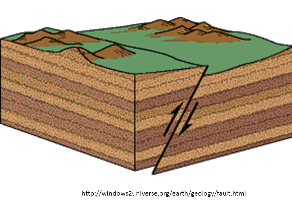 http://windows2universe.org/earth/geology/fault.html
