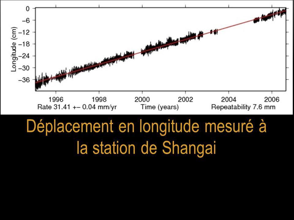 Déplacement en longitude mesuré à la station de Shangai