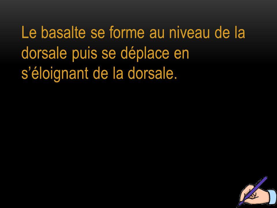 Le basalte se forme au niveau de la dorsale puis se déplace en s'éloignant de la dorsale.