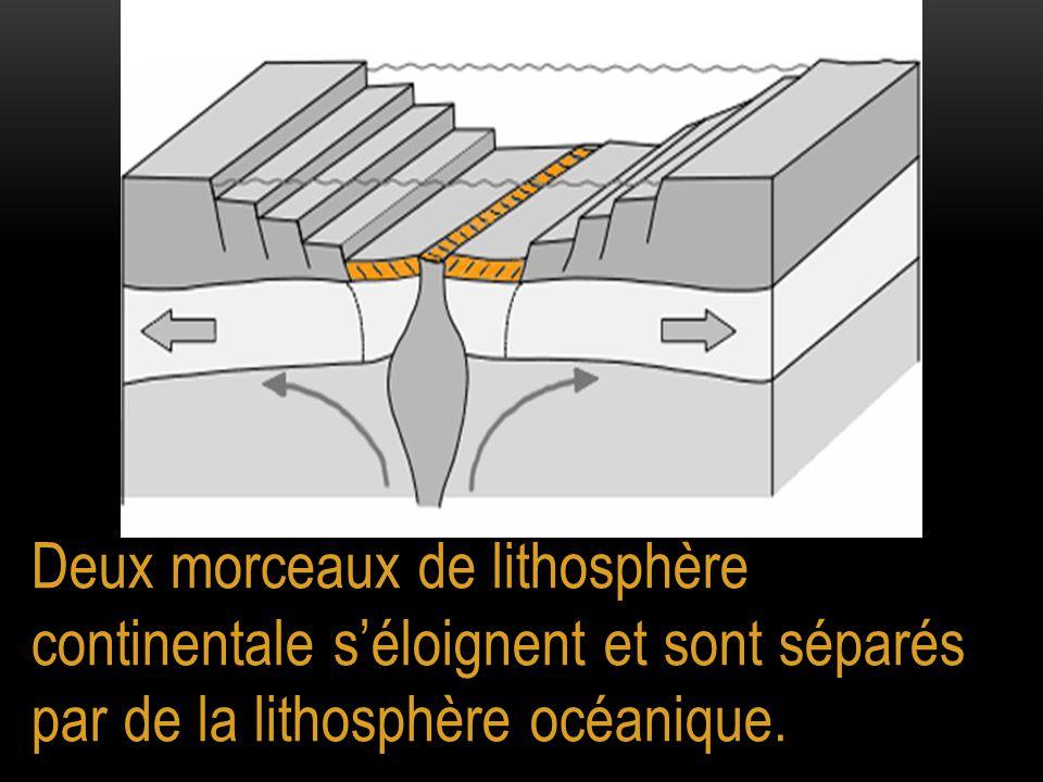 Deux morceaux de lithosphère continentale s'éloignent et sont séparés par de la lithosphère océanique.