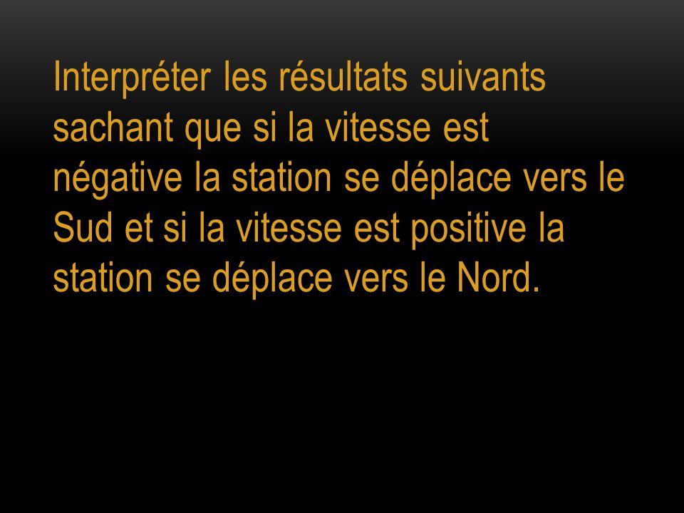 Interpréter les résultats suivants sachant que si la vitesse est négative la station se déplace vers le Sud et si la vitesse est positive la station se déplace vers le Nord.