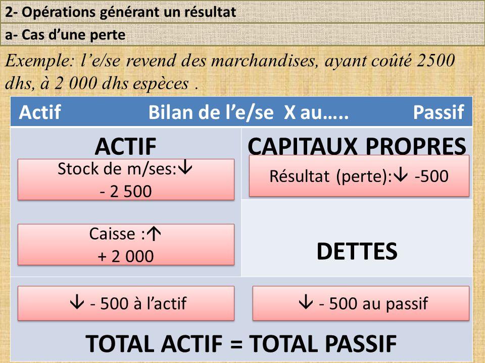 Actif Bilan de l'e/se X au….. Passif TOTAL ACTIF = TOTAL PASSIF