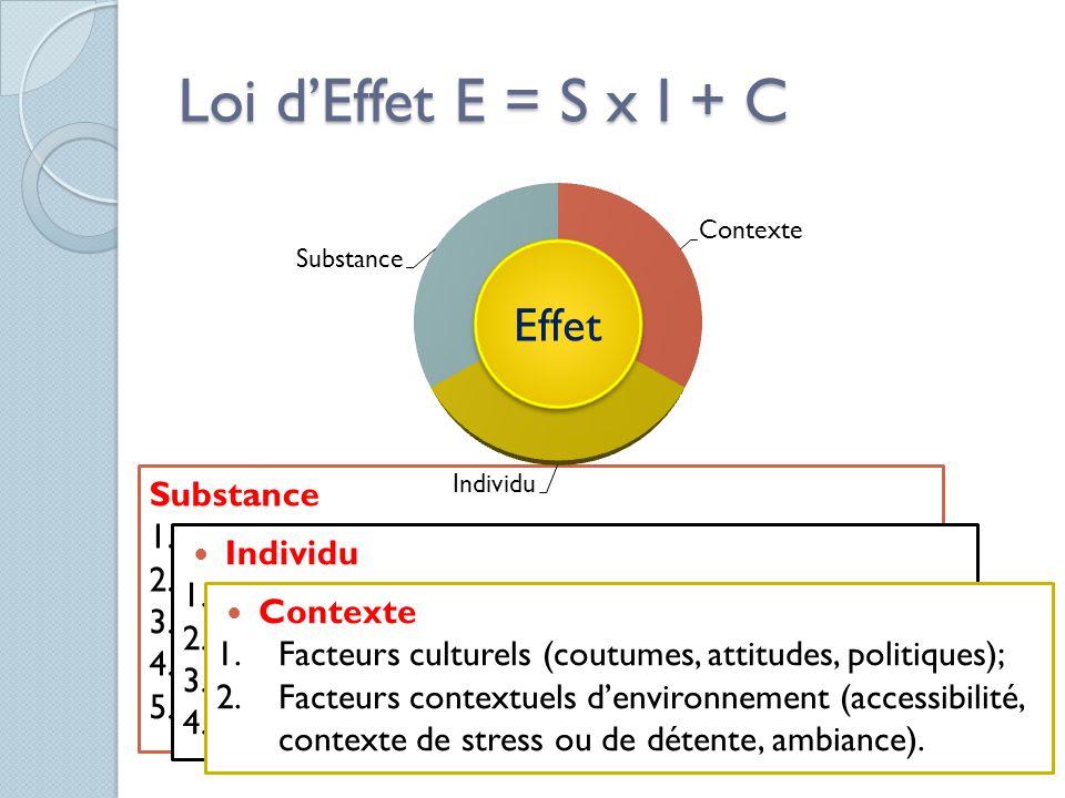 Loi d'Effet E = S x I + C Effet Substance Propriétés pharmacologiques;
