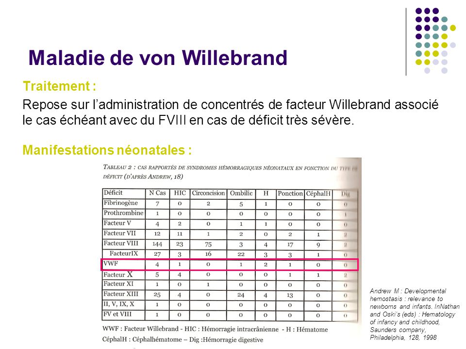 Maladie de von Willebrand