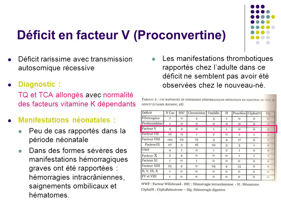 Déficit en facteur V (Proconvertine)