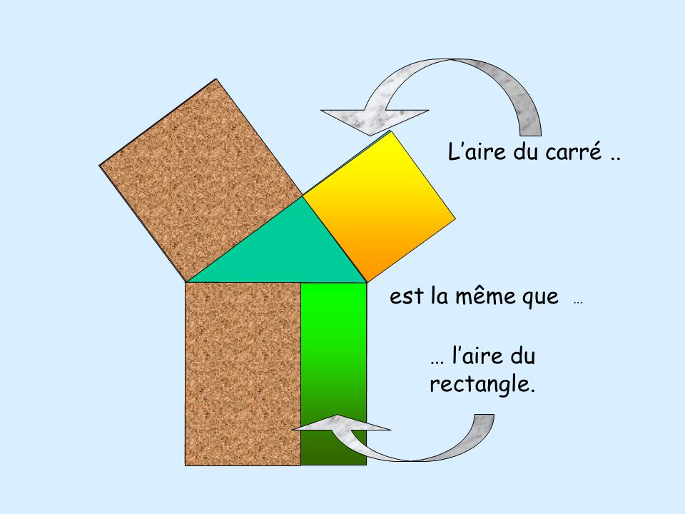 L'aire du carré .. est la même que … … l'aire du rectangle.