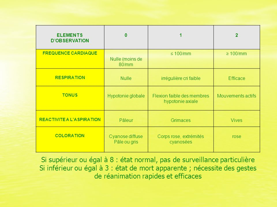 ELEMENTS D'OBSERVATION REACTIVITE A L'ASPIRATION
