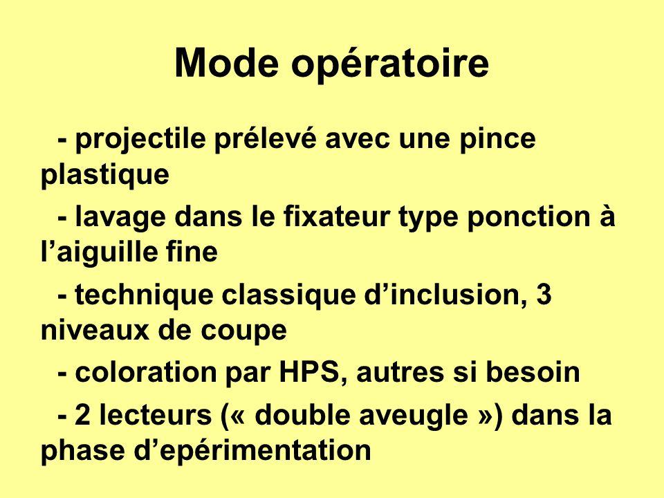 Mode opératoire