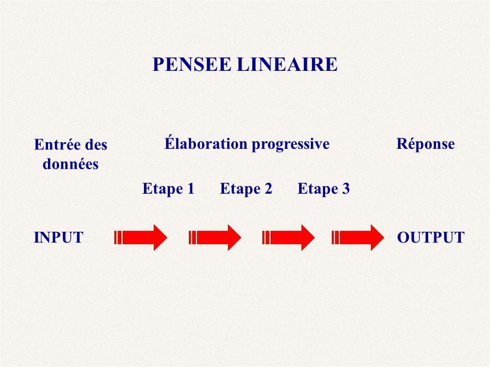 PENSEE LINEAIRE Entrée des données Élaboration progressive Réponse