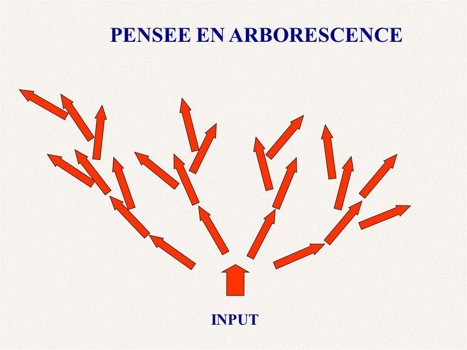 PENSEE EN ARBORESCENCE