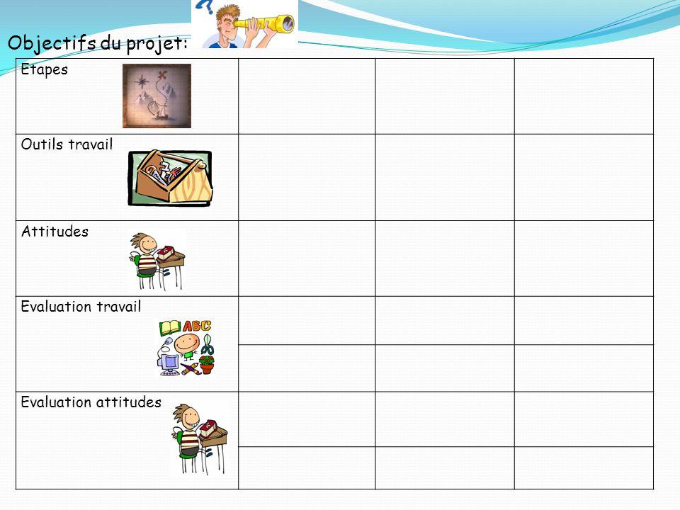 Objectifs du projet: Etapes Outils travail Attitudes