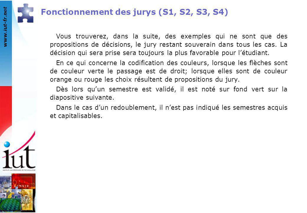Fonctionnement des jurys (S1, S2, S3, S4)