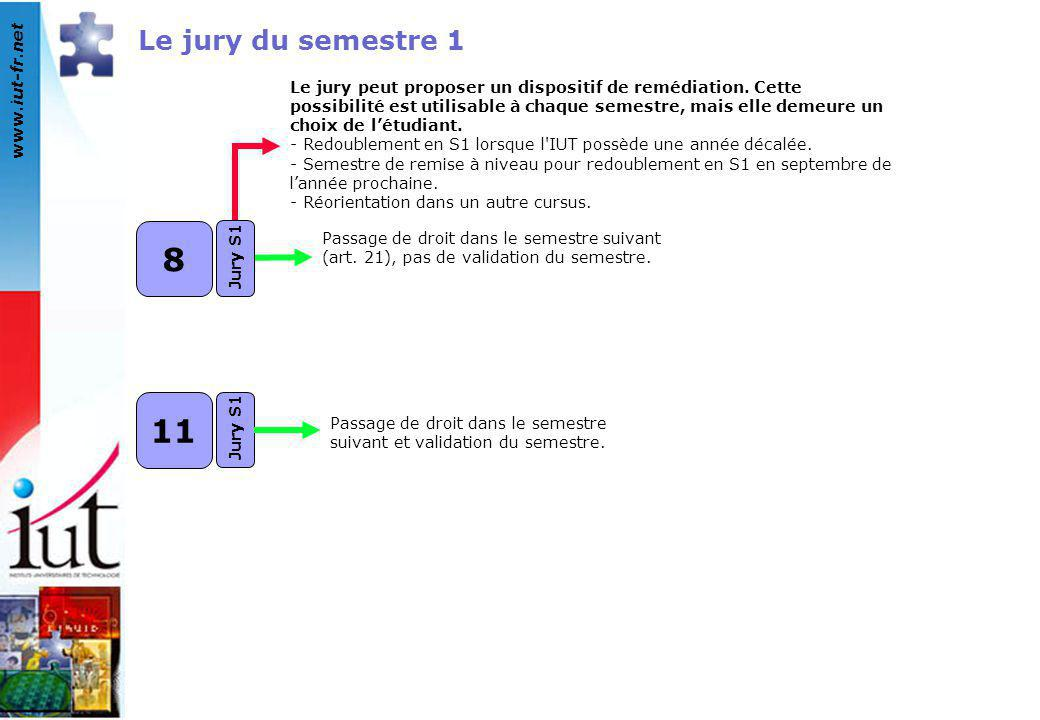 Le jury du semestre 1