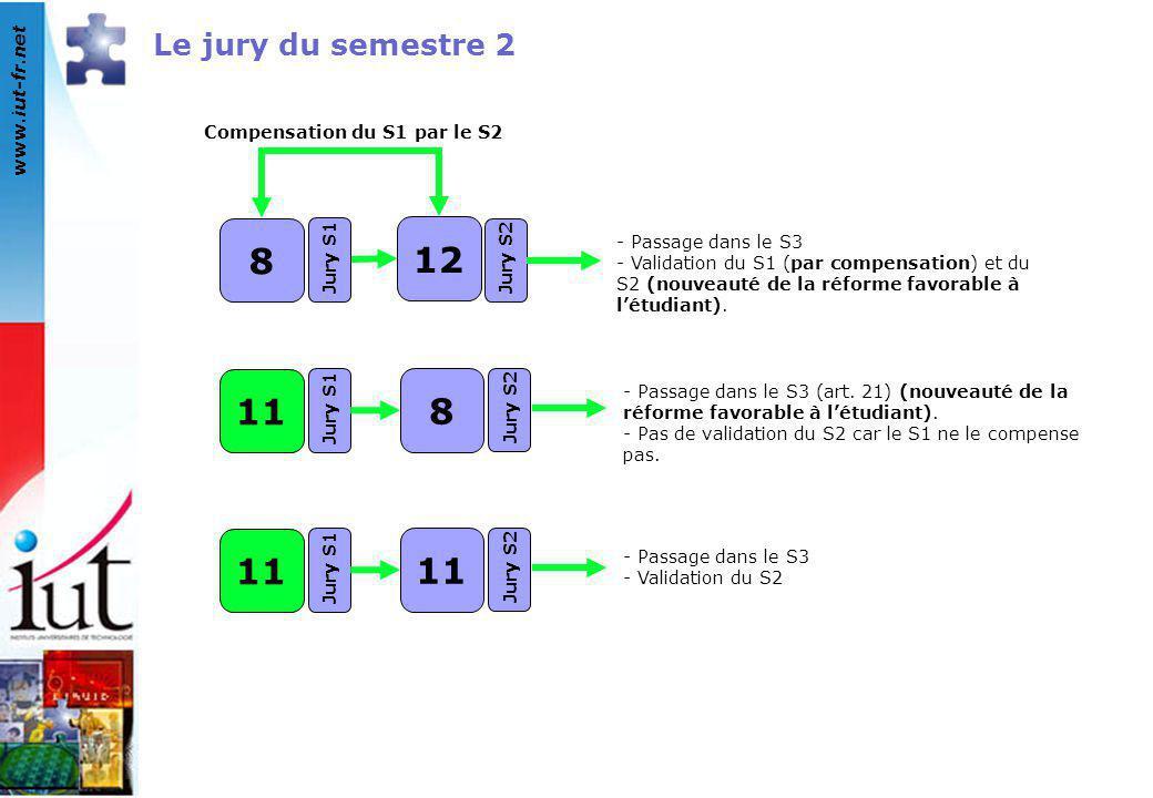 8 12 11 8 11 Le jury du semestre 2 Compensation du S1 par le S2