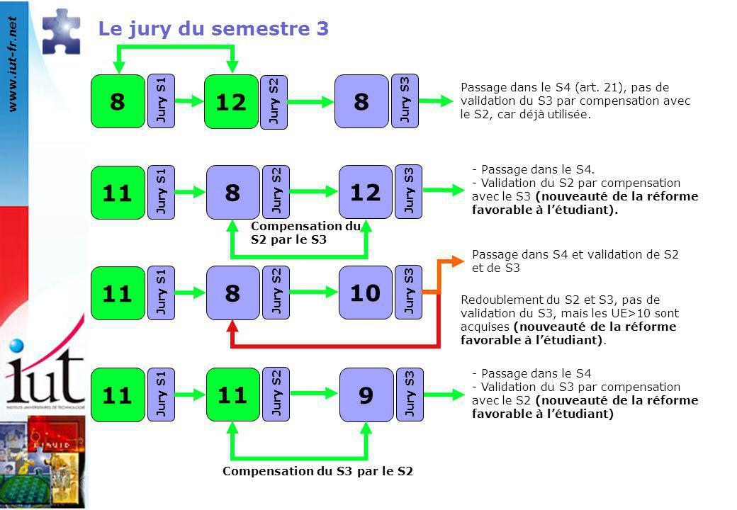 8 12 11 8 12 11 8 10 11 9 Le jury du semestre 3 Jury S1 Jury S2