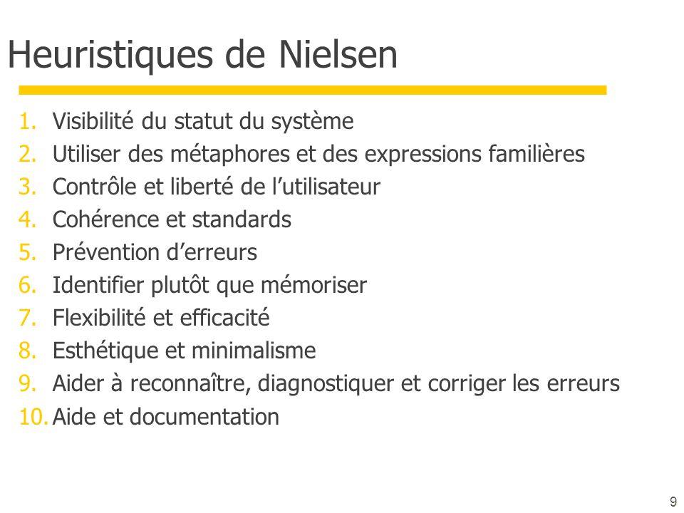 Heuristiques de Nielsen