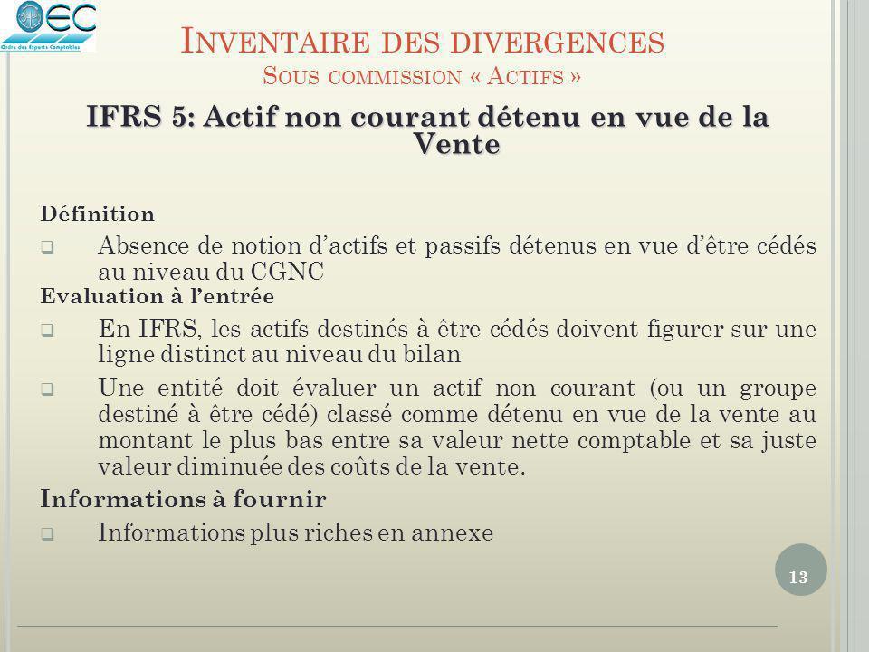 IFRS 5: Actif non courant détenu en vue de la Vente