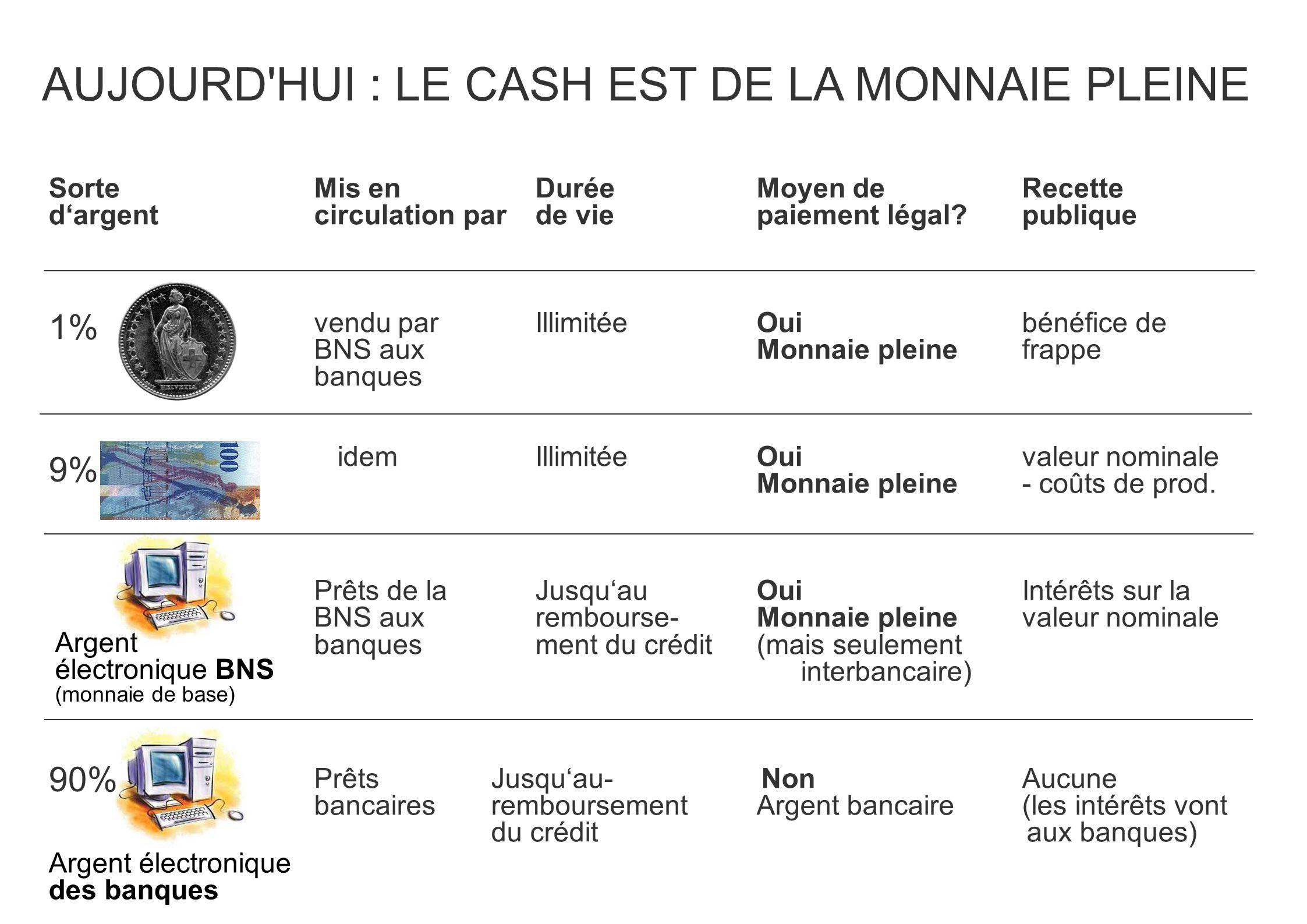 AUJOURD HUI : LE CASH EST DE LA MONNAIE PLEINE