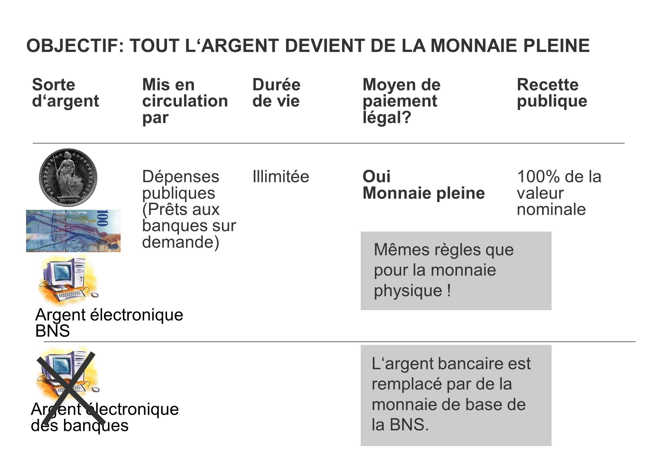 OBJECTIF: TOUT L'ARGENT DEVIENT DE LA MONNAIE PLEINE