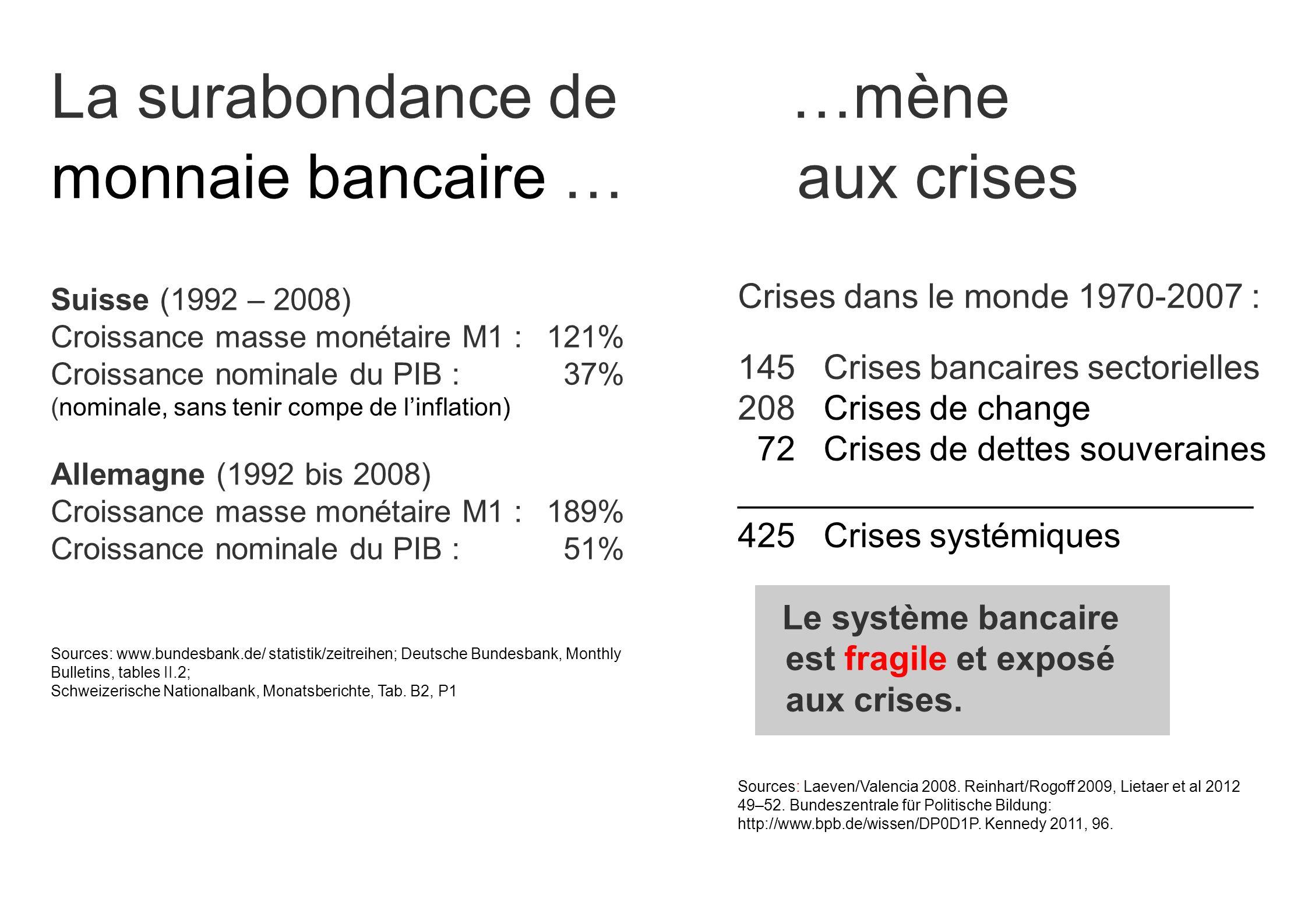 La surabondance de …mène monnaie bancaire … aux crises