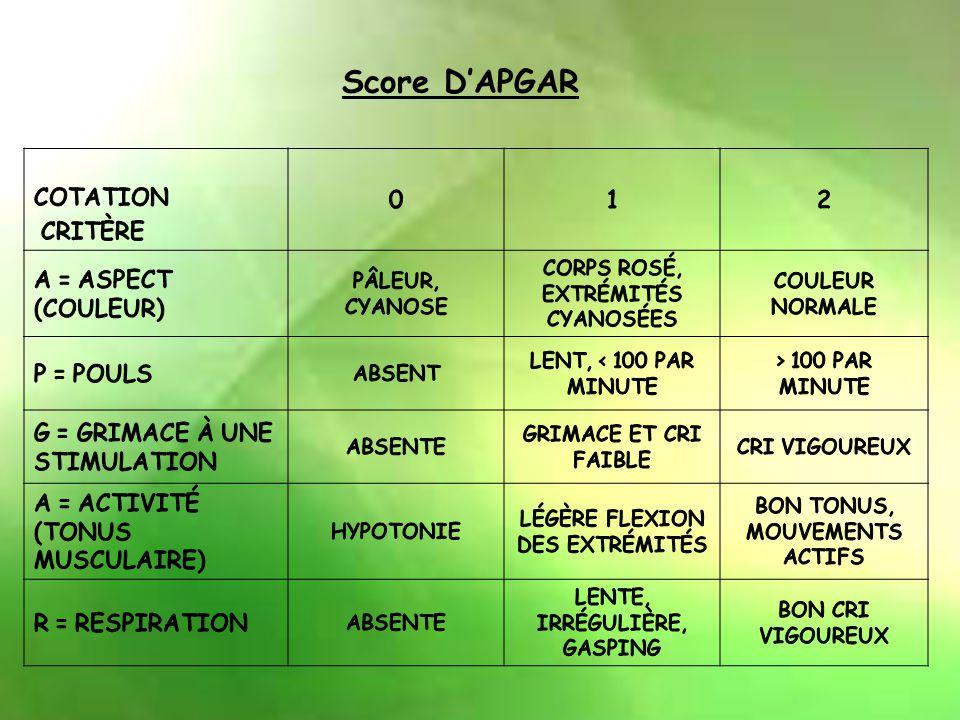 Score D'APGAR Cotation Critère 1 2 A = aspect (couleur) P = pouls
