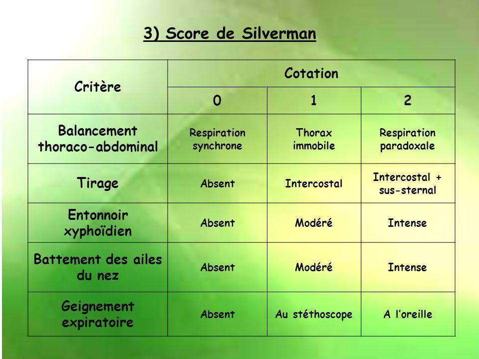 3) Score de Silverman Critère Cotation 1 2