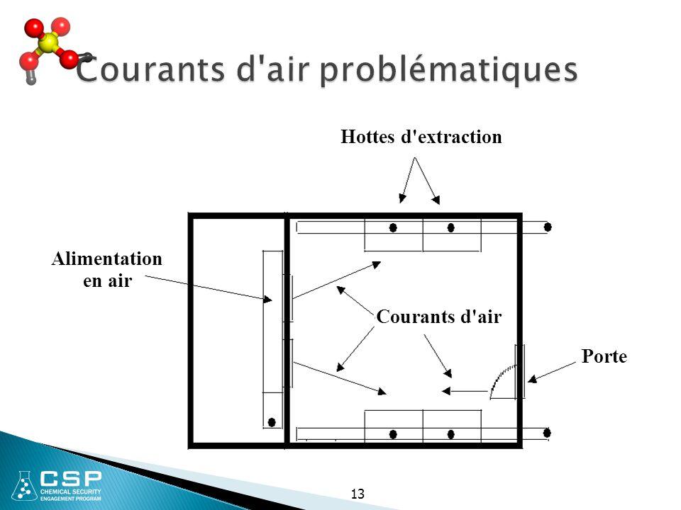 Courants d air problématiques