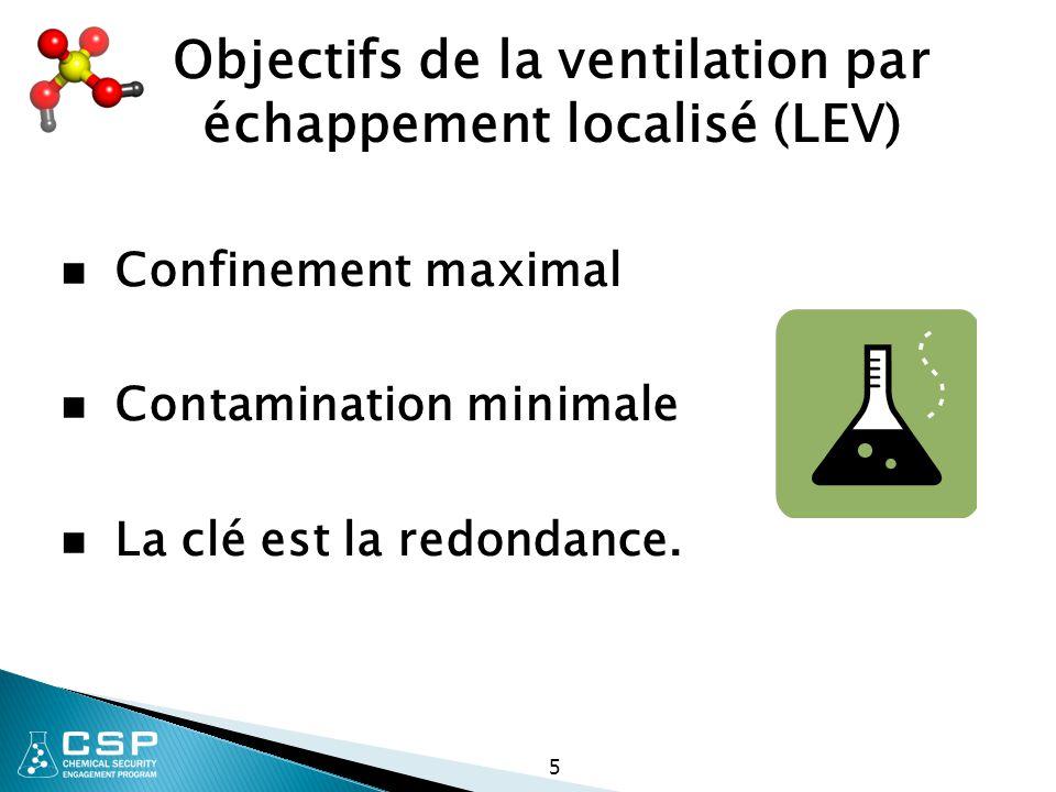 Objectifs de la ventilation par échappement localisé (LEV)